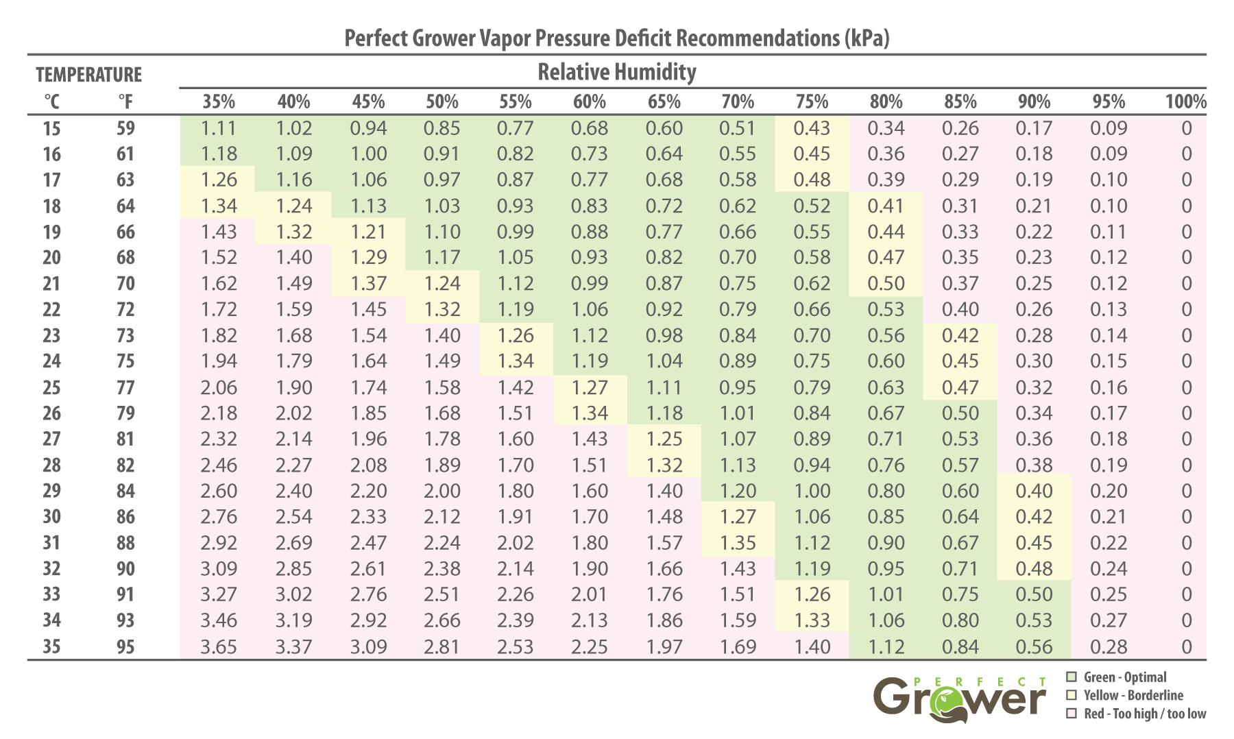 Vpd Chart Vapor Pressure Deficit